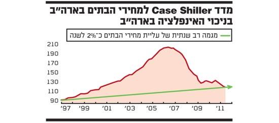 מדד case shiller למחירי הבתים בארהב בניכוי האינפלציה בארהב